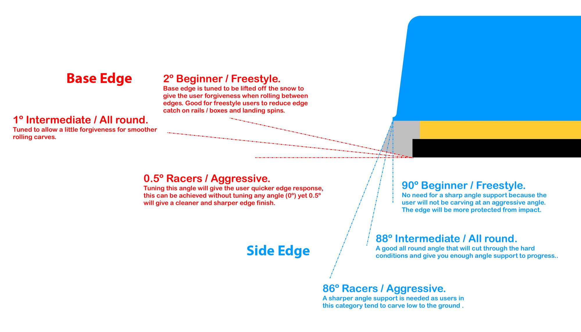 Edges Explained